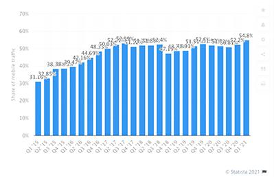 Responsiiviset kotisivut yritykselle on menestyksen edellytys sillä 55 prosenttia netin käytöstä tapahtuu kännykällä - Digitoimisto Viisam Turku