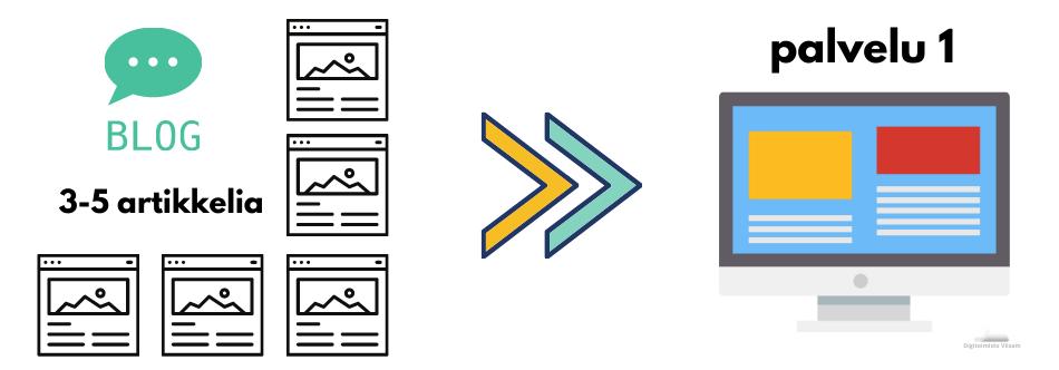Kirjoita 3-5 blogiartikkelia palvelusivua kohden parantaaksesi hakukonesijoituksia Googlessa Digitoimisto Viisam